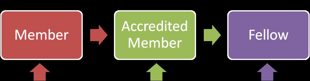 image-accreditation-progression