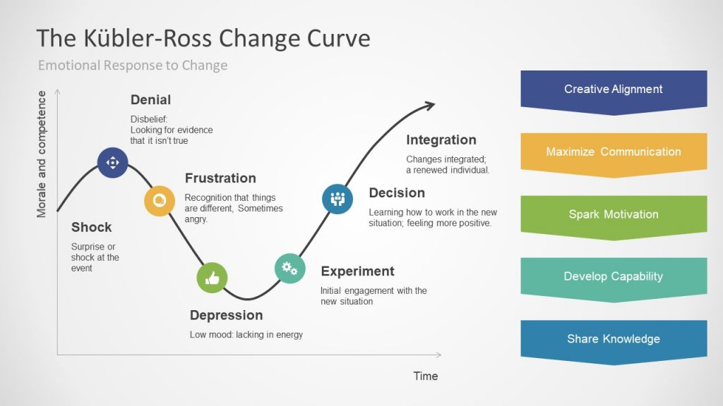 Image of the Kubler-Ross Change Curve